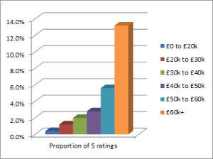 Distribution of 5 ratings by salary band 2012-13