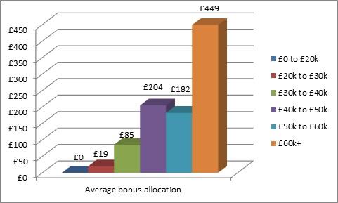 bonuses-pay